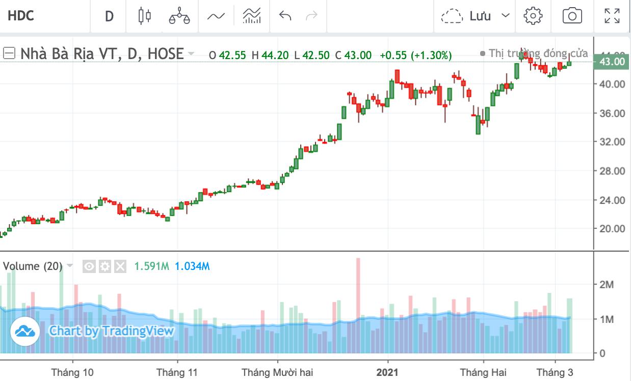 Cổ đông lớn Hodeco chốt lời hơn 4,5 triệu cổ phiếu HDC từ đầu năm đến nay - Ảnh 1.