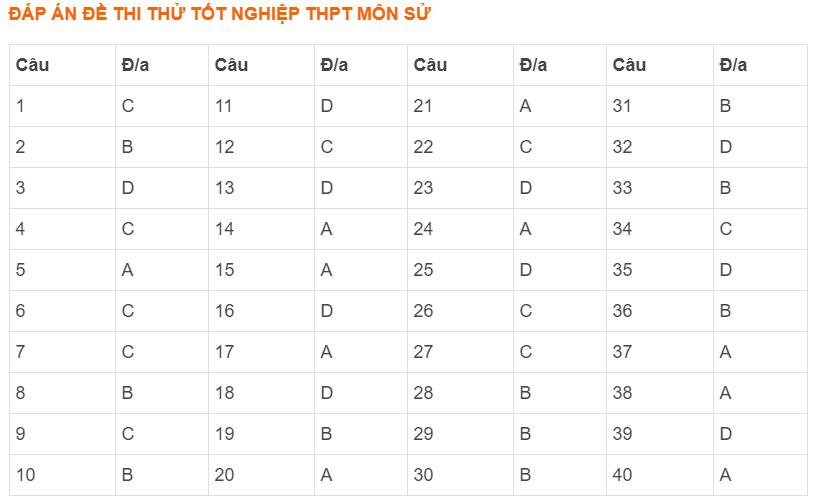 Đề thi thử THPT quốc gia 2021 môn Lịch sử THPT chuyên Nguyễn Trãi lần 1 (có đáp án) - Ảnh 5.