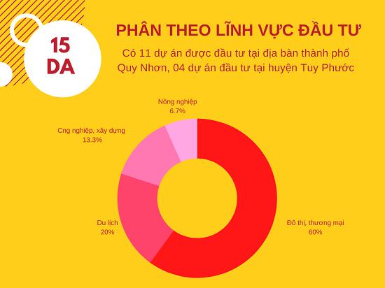 Hai tháng đầu năm 2021: Bình Định thu hút đầu tư hơn 23.700 tỷ đồng nhờ các dự án bất động sản - Ảnh 2.