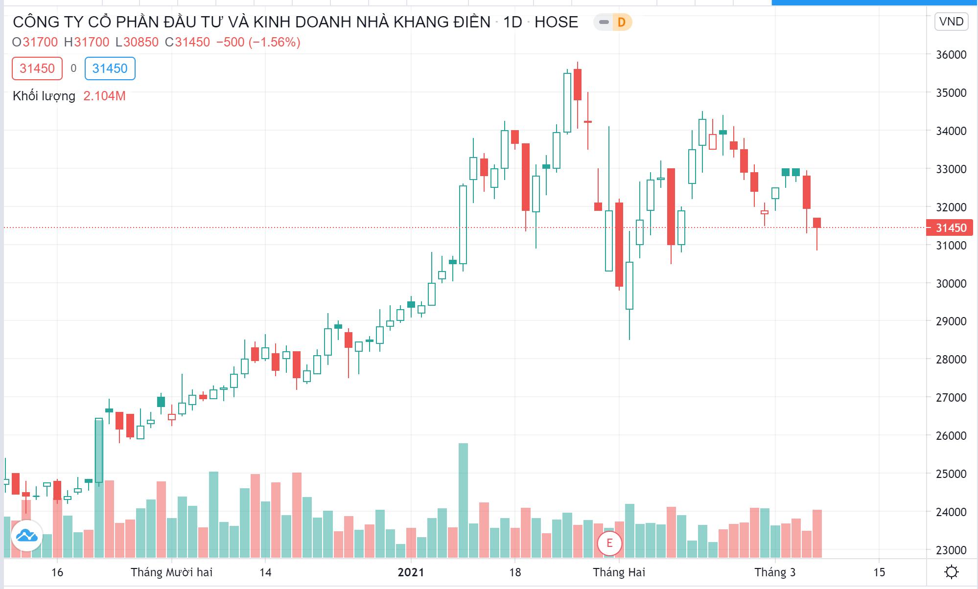 Nhóm quỹ Dragon Capital giảm tỷ lệ sở hữu tại Khang Điền - Ảnh 1.
