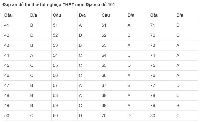 Đề thi thử THPT quốc gia 2021 môn Địa lý THPT Trần Phú lần 1 (có đáp án) - Ảnh 5.