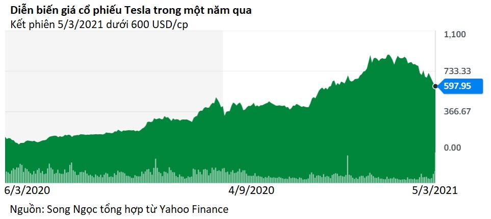 Sau năm 2020 thăng hoa rực rỡ, Tesla bỗng nhiên lao dốc vì đâu? - Ảnh 2.
