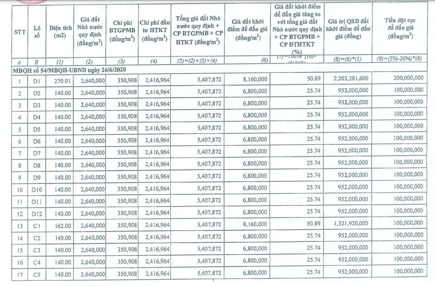 Đấu giá 26 lô đất ở tại Hoằng Hóa, Thanh Hóa, khởi điểm 952 triệu đồng/lô - Ảnh 1.