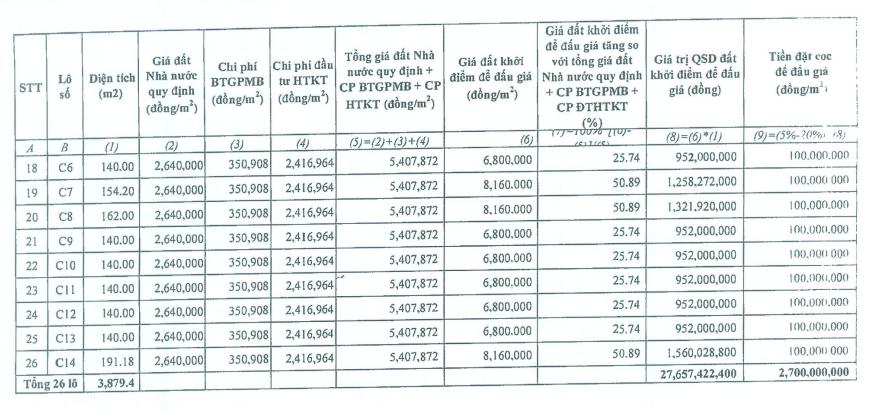 Đấu giá 26 lô đất ở tại Hoằng Hóa, Thanh Hóa, khởi điểm 952 triệu đồng/lô - Ảnh 2.