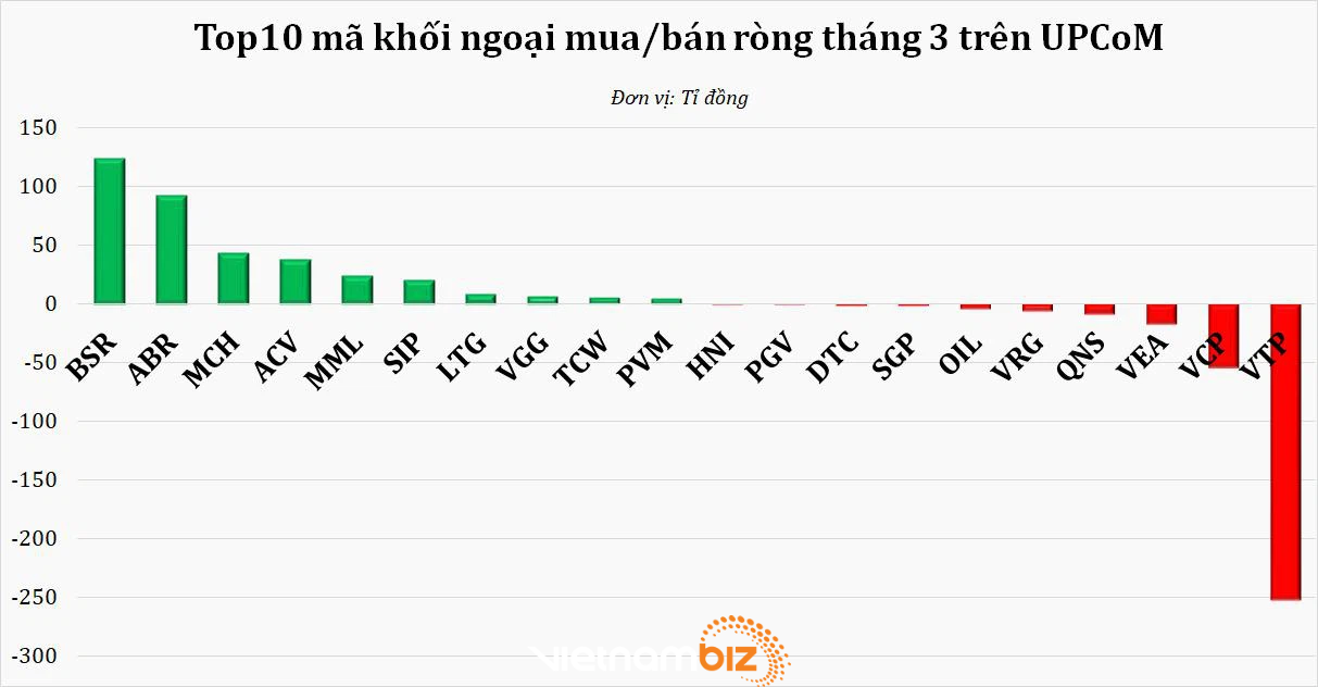 Áp lực chốt lời tại vùng 1.200 điểm, chứng khoán Việt Nam bị bán ròng mạnh nhất từ khi COVID-19 bùng nổ - Ảnh 3.