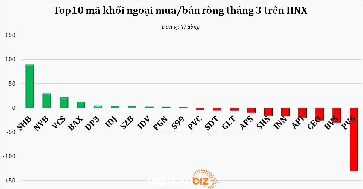 Áp lực chốt lời tại vùng 1.200 điểm, chứng khoán Việt Nam bị bán ròng mạnh nhất từ khi COVID-19 bùng nổ - Ảnh 2.