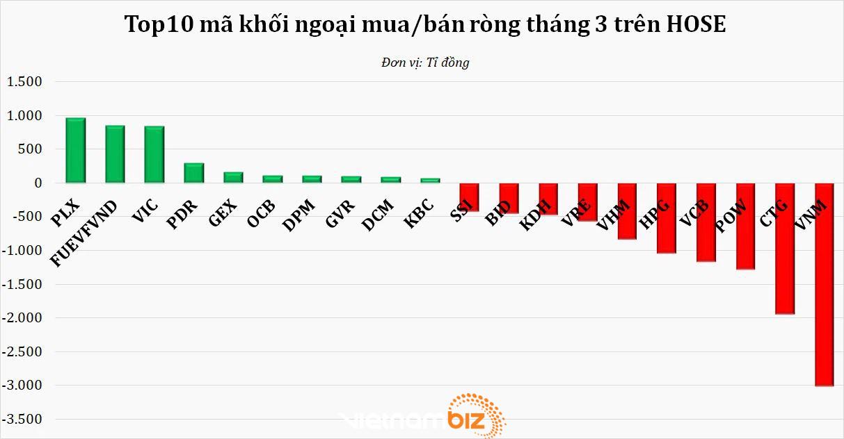 Áp lực chốt lời tại vùng 1.200 điểm, chứng khoán Việt Nam bị bán ròng mạnh nhất từ khi COVID-19 bùng nổ - Ảnh 1.