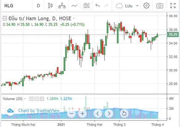Nam Long bán sạch cổ phiếu quỹ, thu về gần 345 tỷ đồng - Ảnh 1.