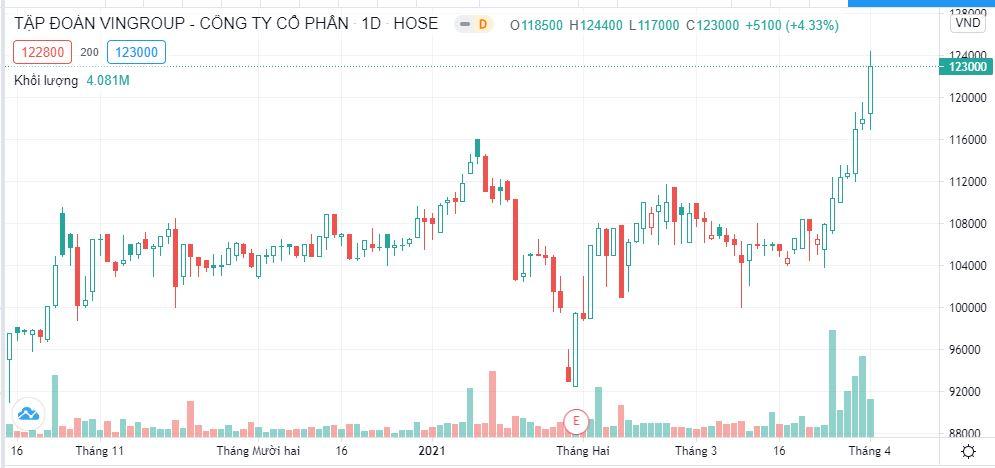 VIC tiến về đỉnh lịch sử, tài sản ông Phạm Nhật Vượng cán mốc 8,4 tỷ USD - Ảnh 1.