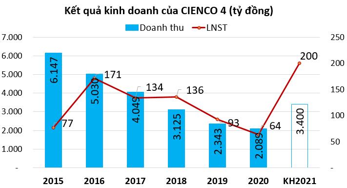 CIENCO 4 đưa kế hoạch lợi nhuận gấp ba lần năm ngoái, quyết đưa cổ phiếu lên sàn năm 2021 - Ảnh 1.