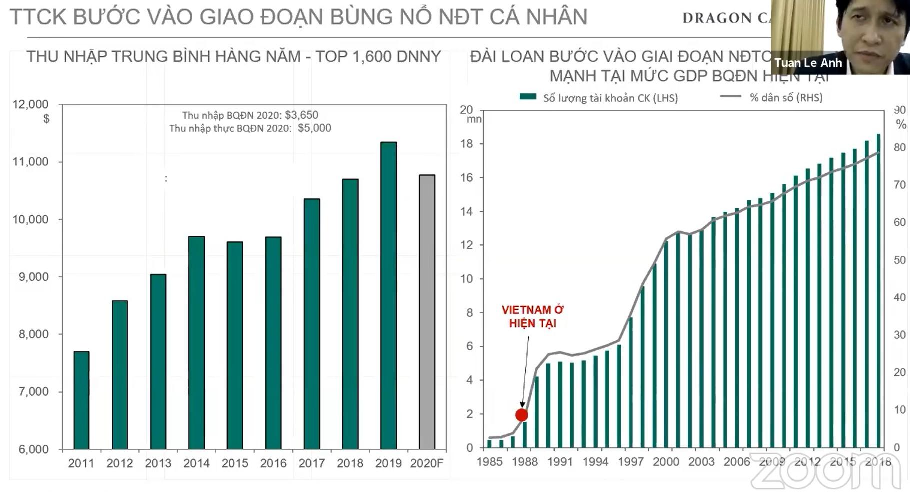 Dragon Capital: TTCK bùng nổ NĐT cá nhân, cho vay margin tăng thêm 30.000 tỷ đồng năm 2021 - Ảnh 2.