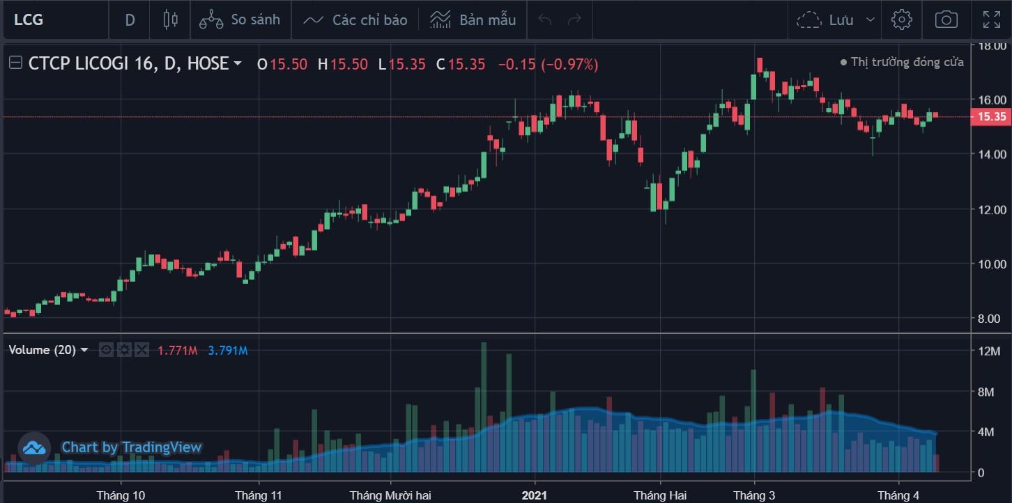 Lãnh đạo Licogi 16 thoái gần hết vốn khi giá cp LCG đạt đỉnh lịch sử - Ảnh 1.