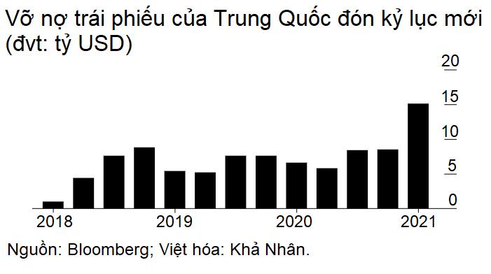Doanh nghiệp bất động sản Trung Quốc đua nhau vỡ nợ trong quý I năm nay - Ảnh 1.