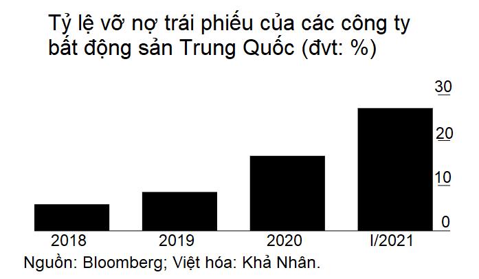 Doanh nghiệp bất động sản Trung Quốc đua nhau vỡ nợ trong quý I năm nay - Ảnh 2.