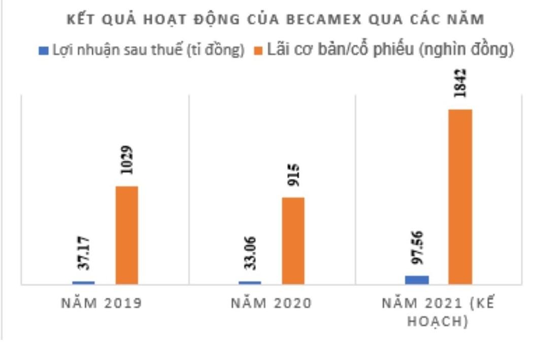 Becamex Bình Dương đạt nhuận hơn 33 tỉ đồng năm 2020 - Ảnh 1.