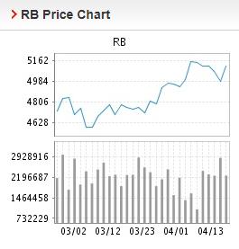 Giá thép xây dựng hôm nay 14/4: Thép thanh tiếp tục tăng giá - Ảnh 2.