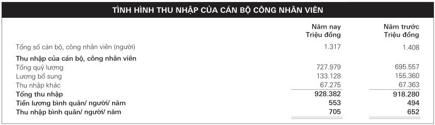 Thu nhập bình quân nhân viên HSBC Việt Nam đạt gần 60 triệu đồng/tháng, cao nhất toàn ngành - Ảnh 2.
