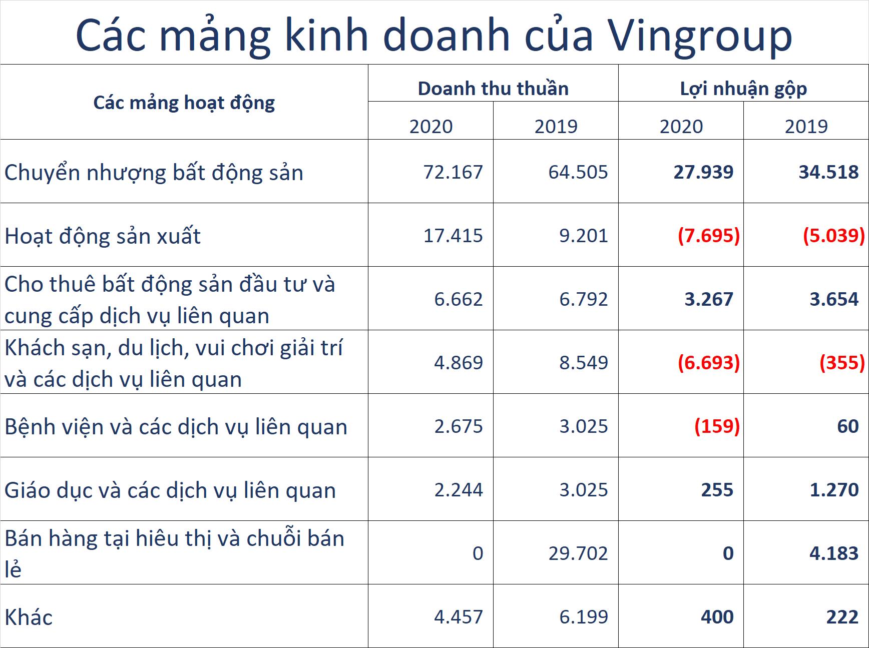 Trước thềm IPO tại Mỹ, VinFast ở đâu trong cơ cấu doanh thu gần 5 tỷ USD của Vingroup - Ảnh 1.
