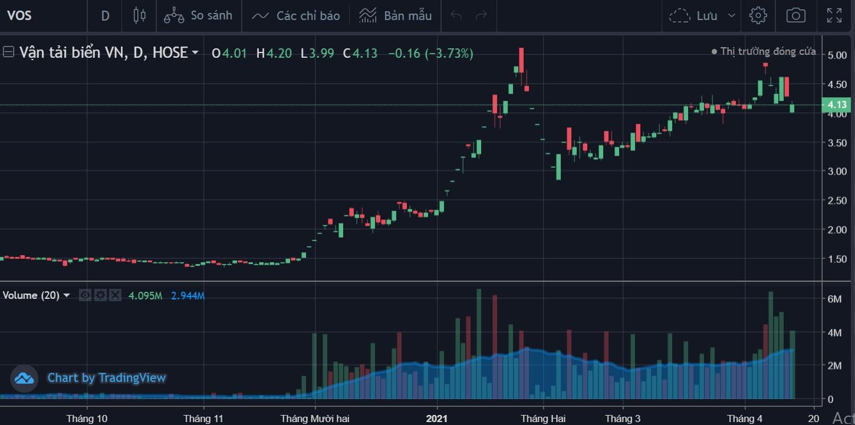 Cổ phiếu VOS được giao dịch toàn thời gian trở lại từ ngày 15/4 - Ảnh 1.