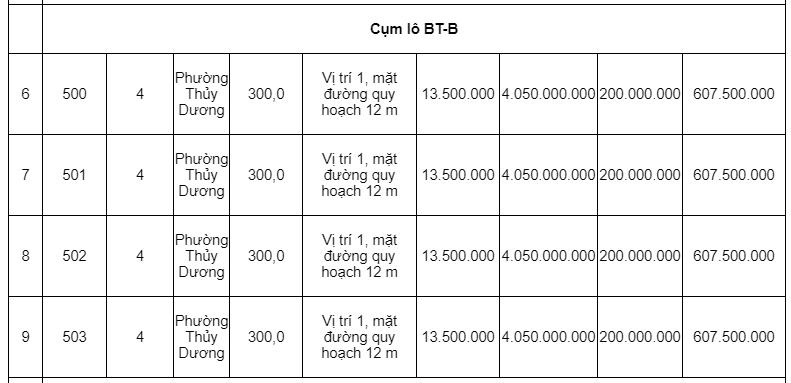 Đấu giá hơn 6.000 m2 các khu tái định cư tại tỉnh Thừa Thiên Huế - Ảnh 2.