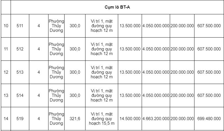 Đấu giá hơn 6.000 m2 các khu tái định cư tại tỉnh Thừa Thiên Huế - Ảnh 3.