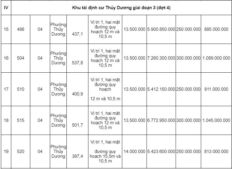Đấu giá hơn 6.000 m2 các khu tái định cư tại tỉnh Thừa Thiên Huế - Ảnh 4.