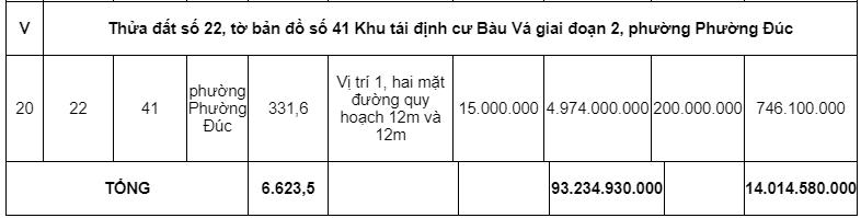 Đấu giá hơn 6.000 m2 các khu tái định cư tại tỉnh Thừa Thiên Huế - Ảnh 5.
