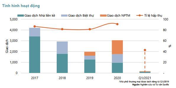 Thị trường bất động sản TP HCM có dấu hiệu suy giảm - Ảnh 2.