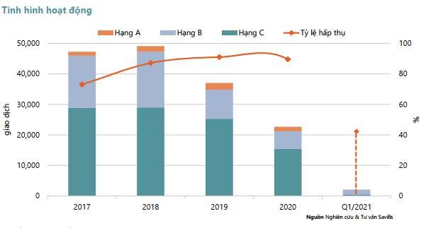 Thị trường bất động sản TP HCM có dấu hiệu suy giảm - Ảnh 1.