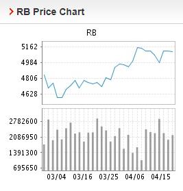 Giá thép xây dựng hôm nay 16/4: Thép thanh giảm giá trở lại - Ảnh 2.