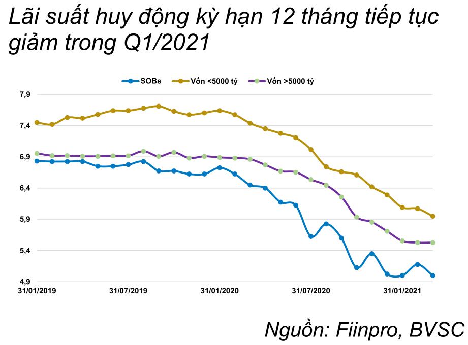 BVSC: Lãi suất từ giờ đến cuối năm khó có thể giảm thêm  - Ảnh 2.