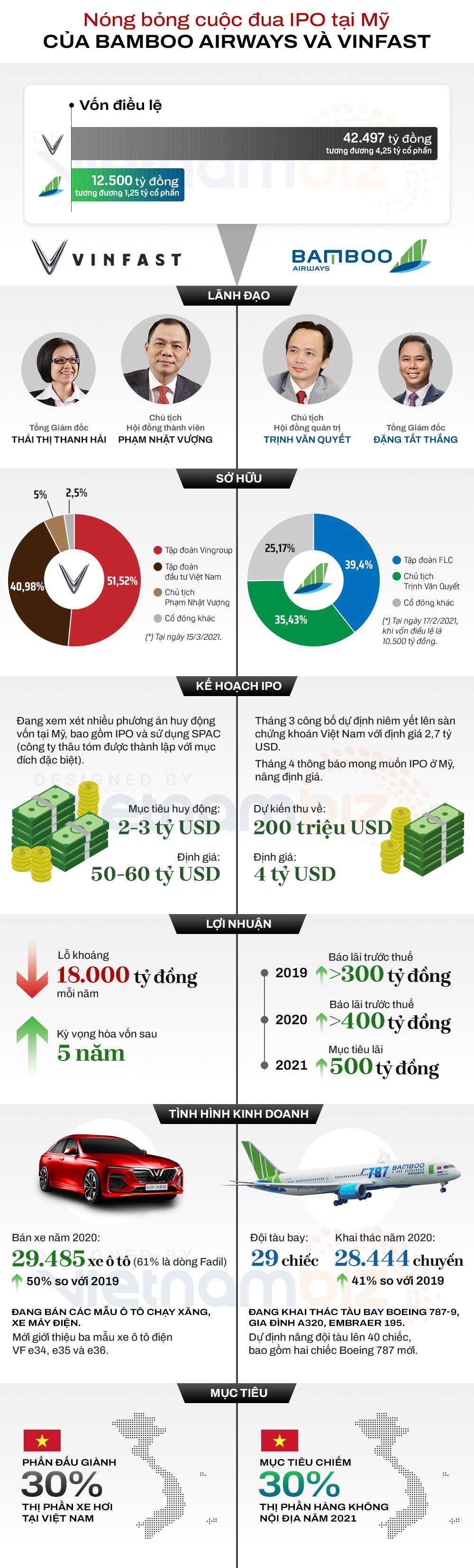 [Infographic] Nóng bỏng cuộc đua IPO tại Mỹ của Bamboo Airways và VinFast - Ảnh 1.