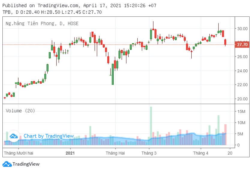TPBank chốt ngày bán hơn 40 triệu cổ phiếu quỹ - Ảnh 2.