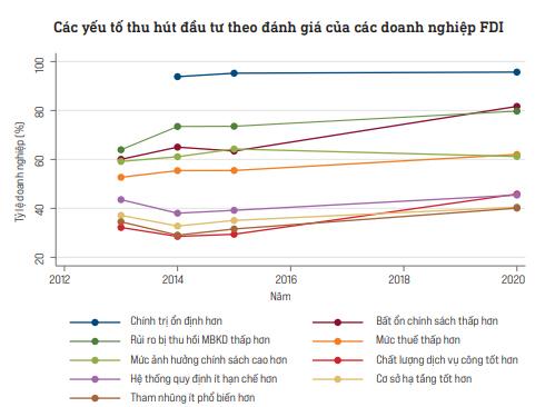 Lợi thế giúp Việt Nam trở thành điểm đến đầu tư hấp dẫn với doanh nghiệp FDI - Ảnh 2.