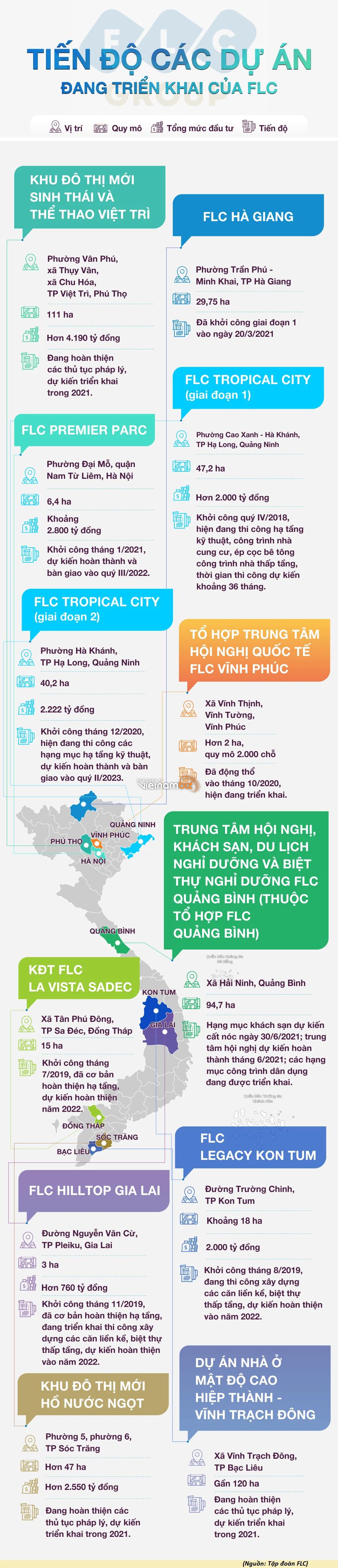 [Infographic] Tiến độ các dự án đang triển khai của FLC - Ảnh 1.