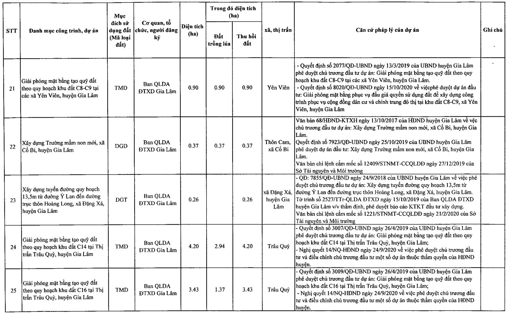 Phê duyệt kế hoạch sử dụng đất quận Gia Lâm năm 2021,  triển khai thêm 23 dự án mới  - Ảnh 5.