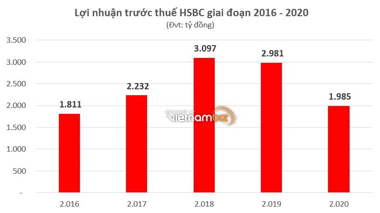 Các ngân hàng ngoại đang hoạt động ra sao tại Việt Nam - Ảnh 1.