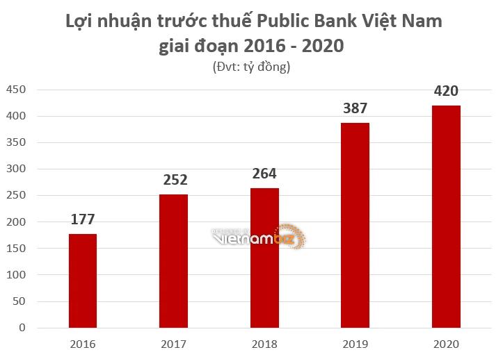 Các ngân hàng ngoại đang hoạt động ra sao tại Việt Nam - Ảnh 4.