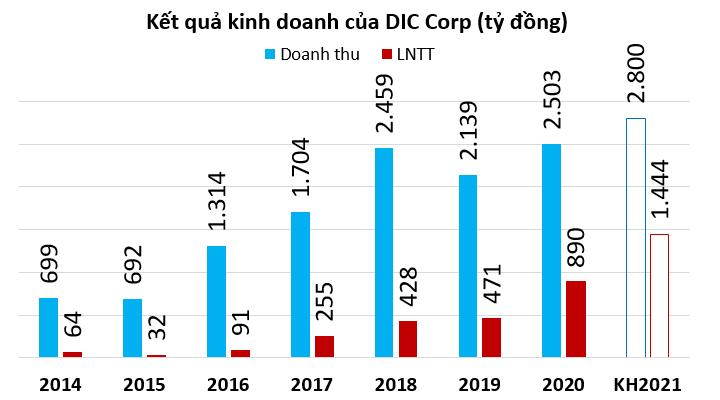 DIC Corp đặt kế hoạch lãi kỷ lục, sẽ phát hành 2.000 tỷ đồng trái phiếu cho hai dự án ở Đồng Nai, Vũng Tàu - Ảnh 1.