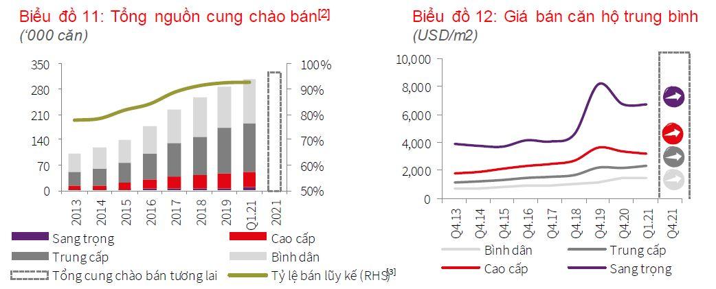 Căn hộ hạng sang tại TP HCM sẽ đạt đỉnh giá mới - Ảnh 2.