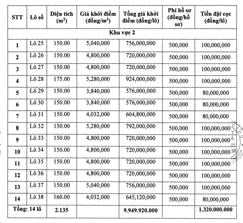 Thanh Hóa sắp đấu giá 14 lô đất tại Nghi Sơn, khởi điểm 3,84 - 5,28 triệu đồng/m2 - Ảnh 1.