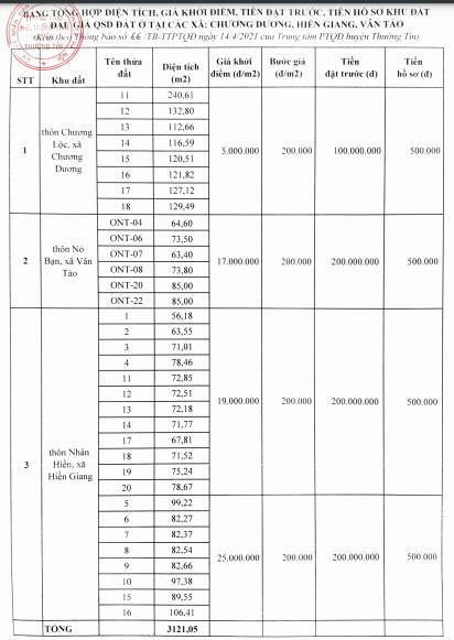 Huyện Thường Tín đấu giá 34 thửa đất, khởi điểm từ 5 triệu đồng/m2 - Ảnh 2.