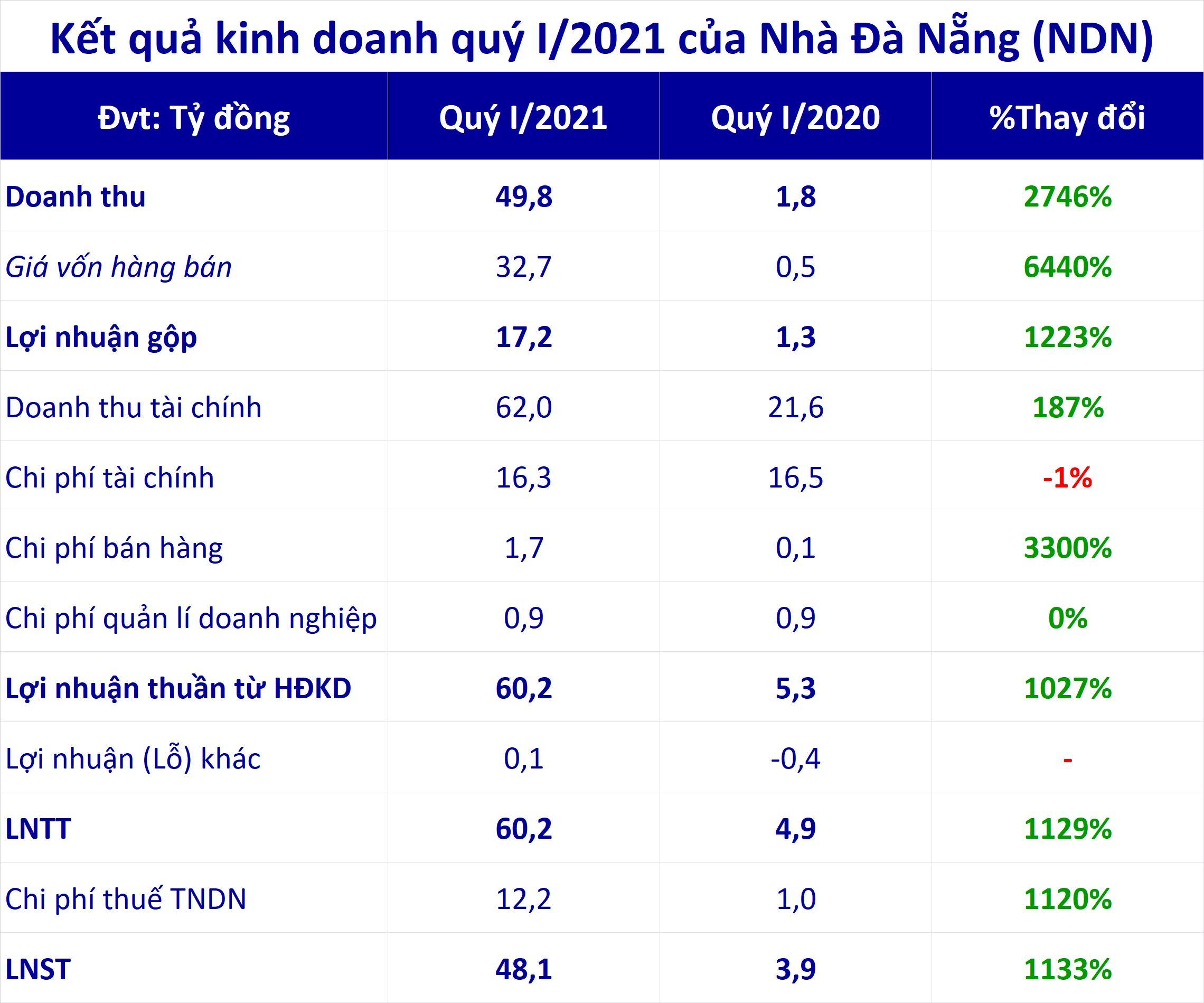 Nhà Đà Nẵng (NDN) bơm thêm gần 200 tỷ đồng mua cổ phiếu, tập trung gom nhiều bluechips - Ảnh 1.