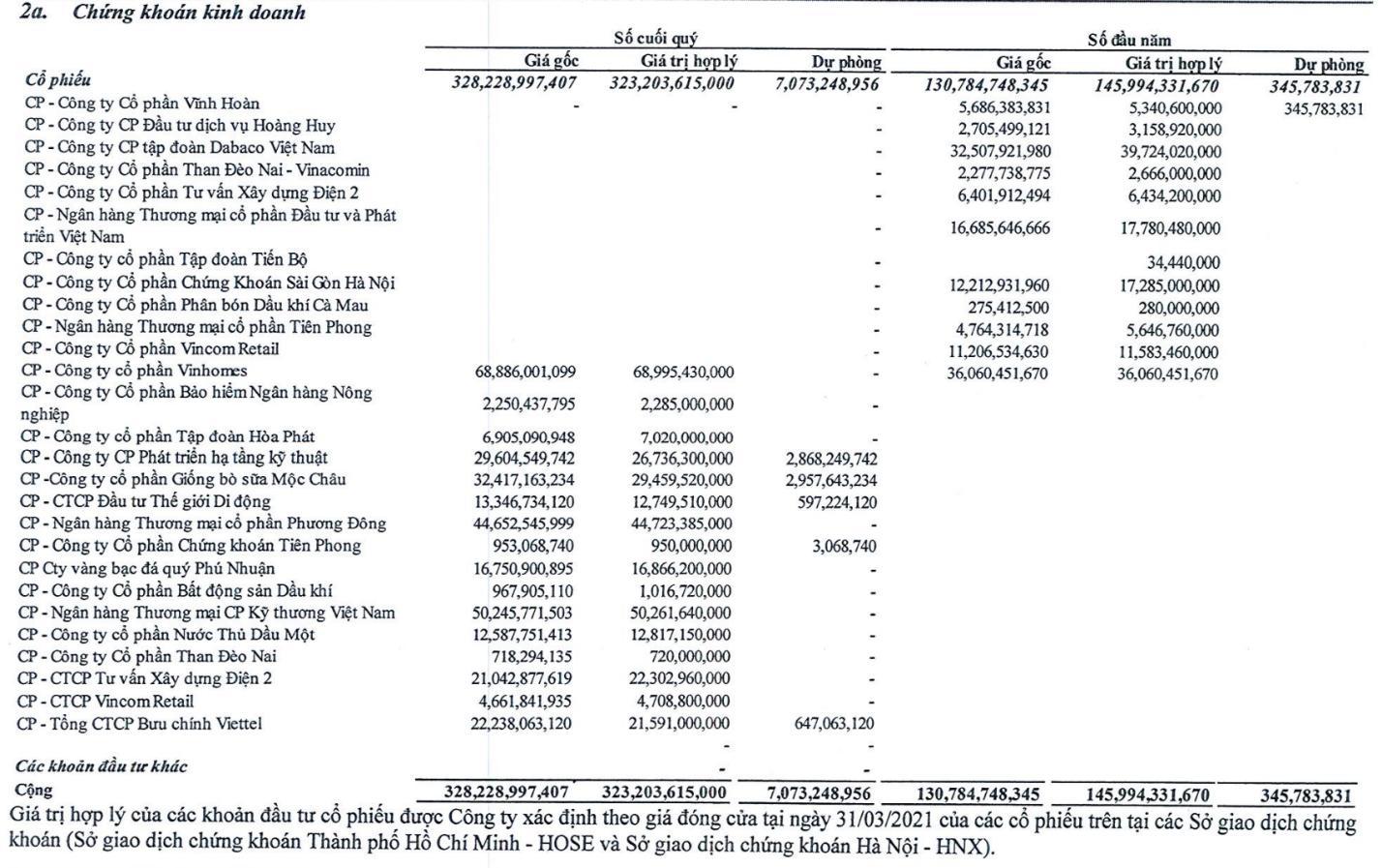 Nhà Đà Nẵng (NDN) bơm thêm gần 200 tỷ đồng mua cổ phiếu, tập trung gom nhiều bluechips - Ảnh 3.
