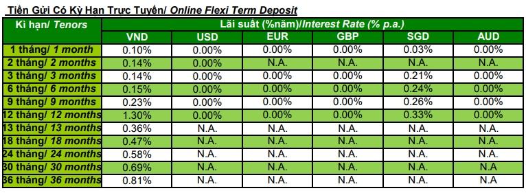 Biểu lãi suất ngân hàng Standard Chartered tháng 4/2021 - Ảnh 2.