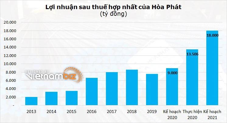 Sếp lớn Hòa Phát phân trần về khối tiền thưởng 225 tỷ đồng - Ảnh 2.