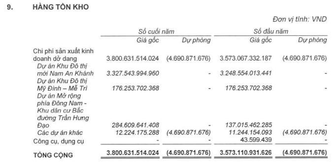 Dấu hỏi năng lực tài chính để Sudico làm Nam An Khánh mở rộng khi đang nợ cổ tức nhiều năm - Ảnh 1.