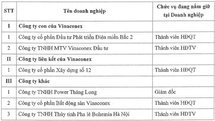 Một thành viên HĐQT của Vinaconex xin từ nhiệm trước thềm ĐHĐCĐ - Ảnh 1.