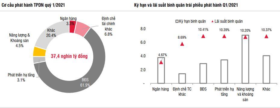 Doanh nghiệp BĐS hút hơn 1 tỷ USD trái phiếu quý I với lãi suất cao nhất thị trường - Ảnh 1.
