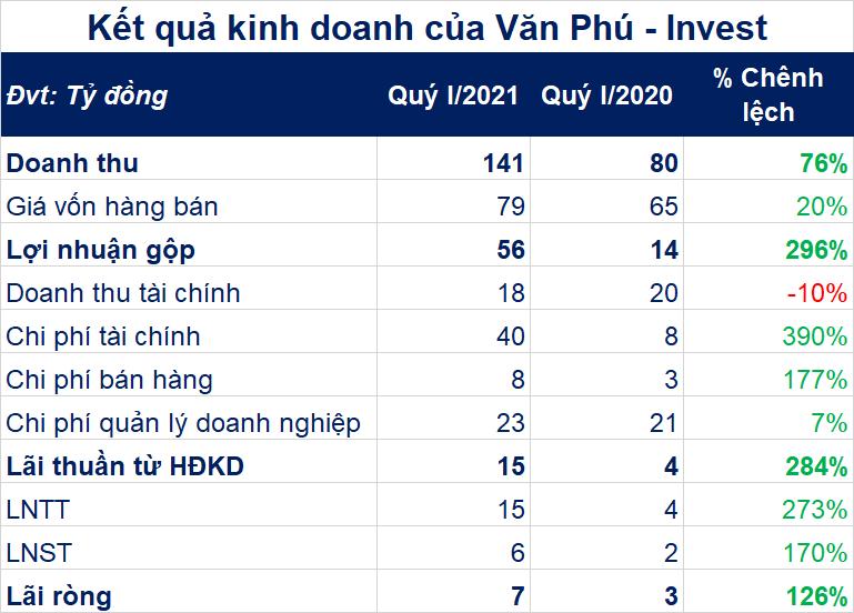Doanh thu bán bất động sản quý I của Văn Phú – Invest tăng 80% - Ảnh 1.